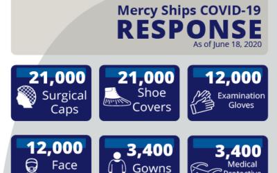 Mercy Ships Response to COVID-19